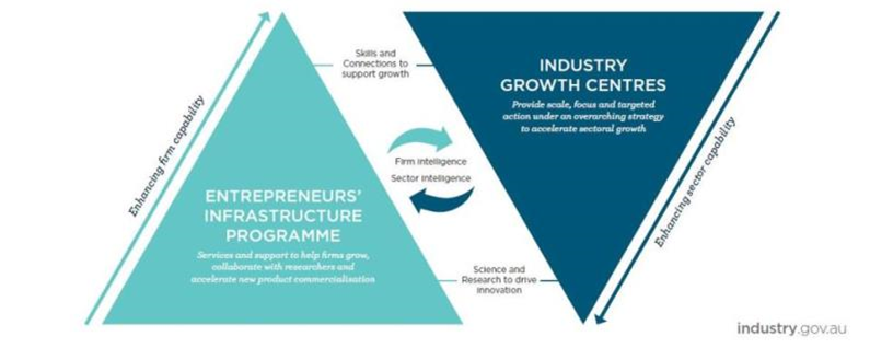 Government announces Industry Growth Centres
