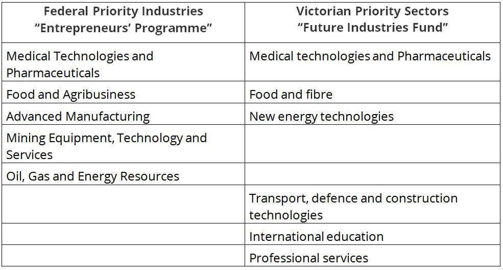 Future Industries Fund compared to the Entrepreneurs Program